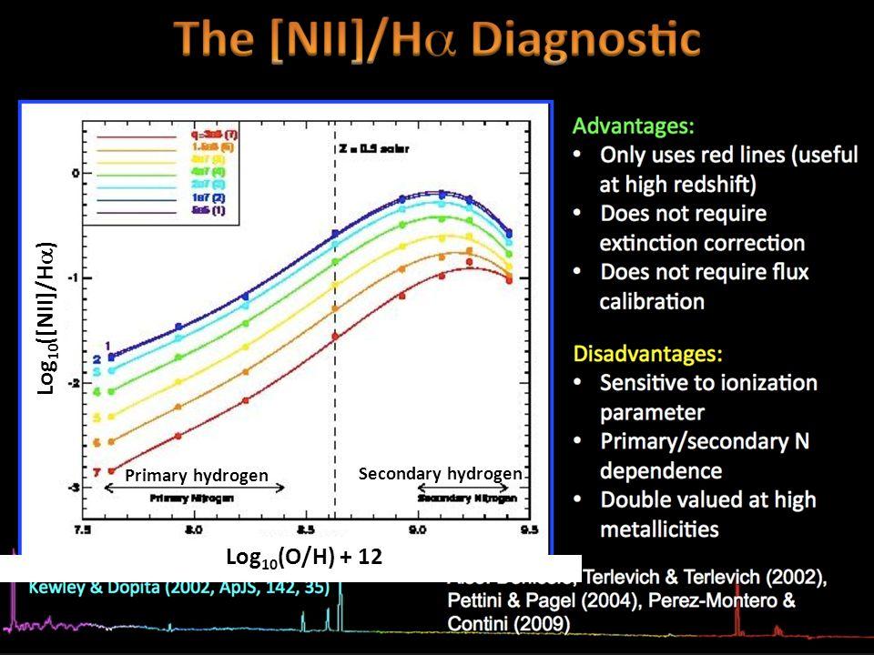 Log10([NII]/Ha) Primary hydrogen Secondary hydrogen Log10(O/H) + 12
